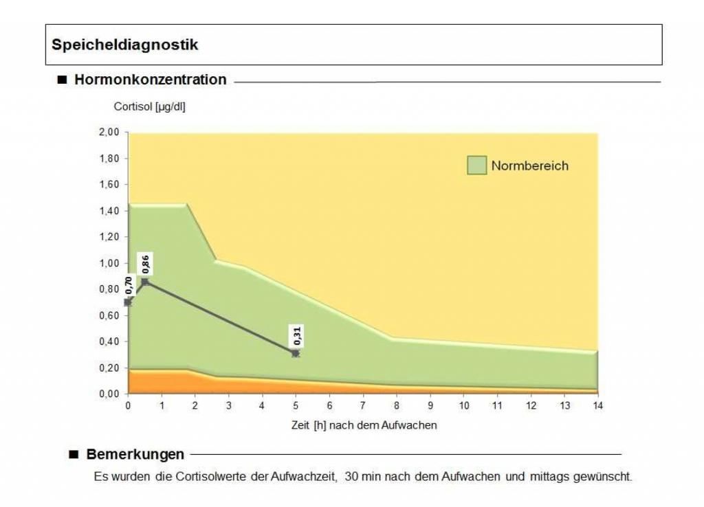 Eine Kurve, die die Konzentration verschiedener Hormone im Speichel zeigt. Das Bild wird auf der Seite über Burnout verwendet.